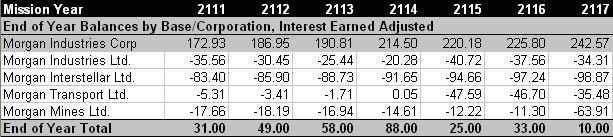 2117endFinances.JPG