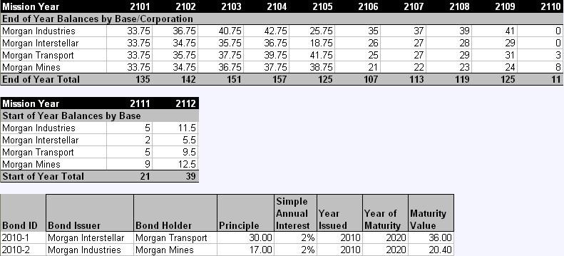 NoCorpModelFinances2101-2112start.jpg